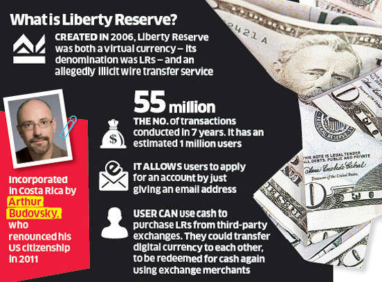 what is Liberty Reserve